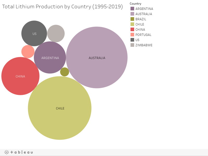 Total Lithium Production by Country (1995-2019)