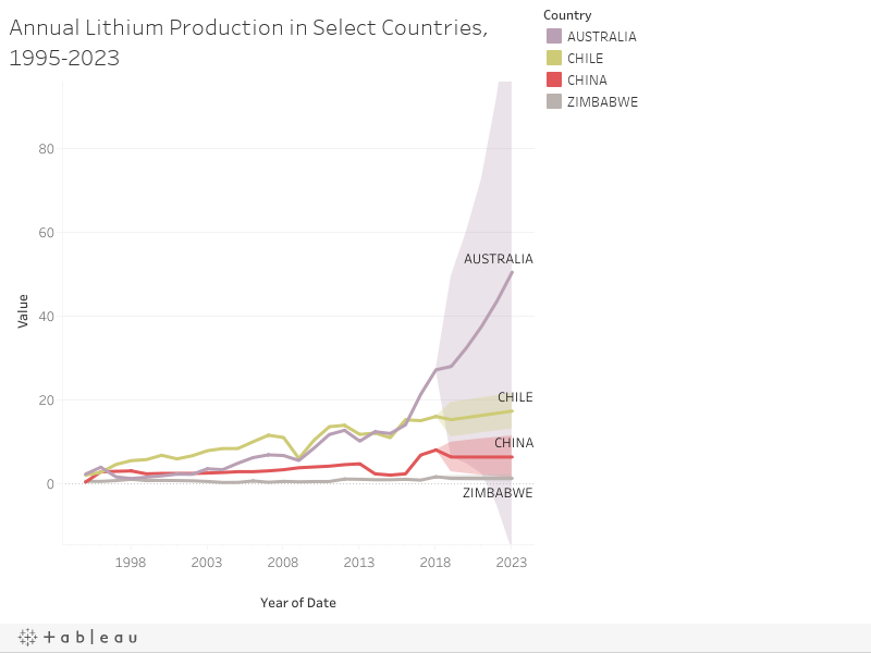 Annual Lithium Production in Select Countries, 1995-2023