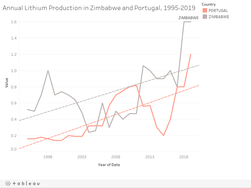 Annual Lithium Production in Zimbabwe and Portugal, 1995-2019