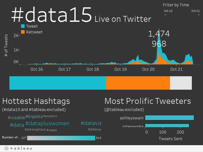 #data15 Live on Twitter