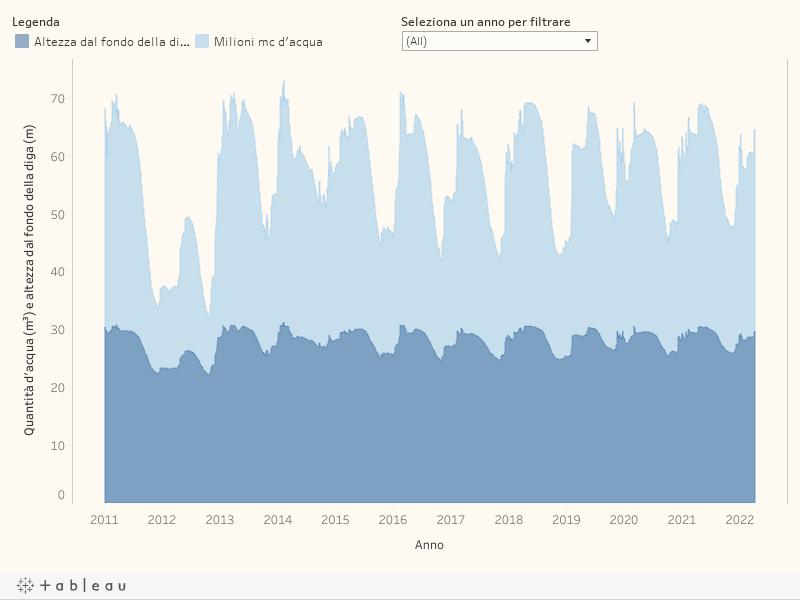grafico livello idrometrico invaso di bilancino
