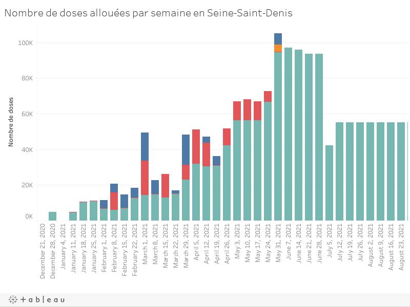 Nombre de doses allouées par semaine en Seine-Saint-Denis
