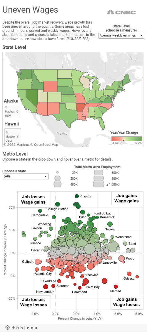Local Jobs Wages