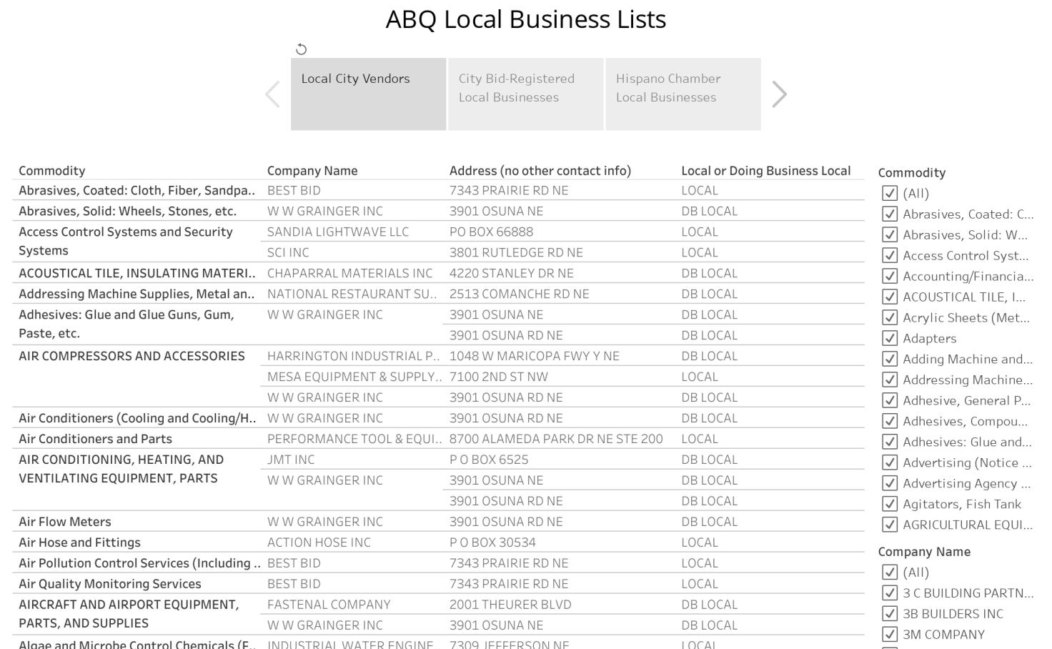 Local Business Master Dashboard - City of Albuquerque