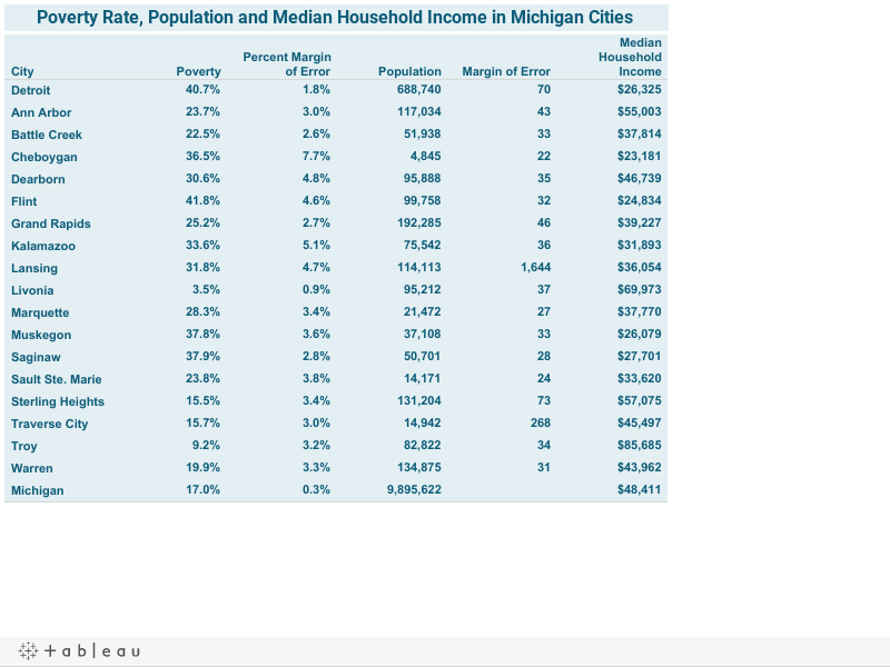 Poverty Rate, Population and Median Income in Michigan Cities