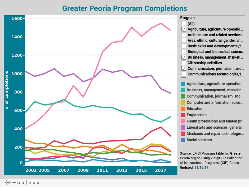 Greater Peoria Program Completions