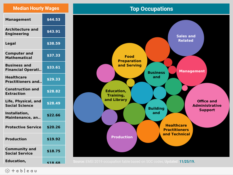 Occupations and Wages
