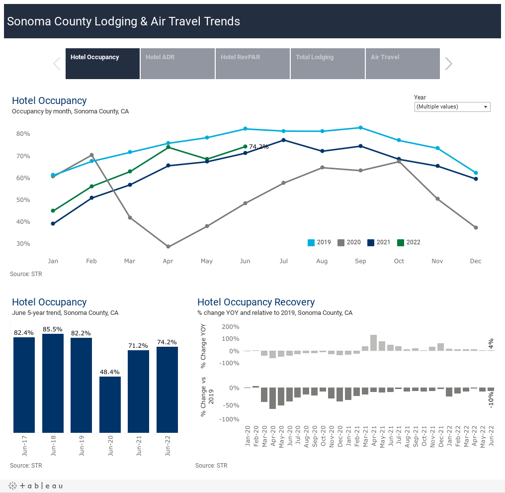 Sonoma County Lodging & Air Travel Trends