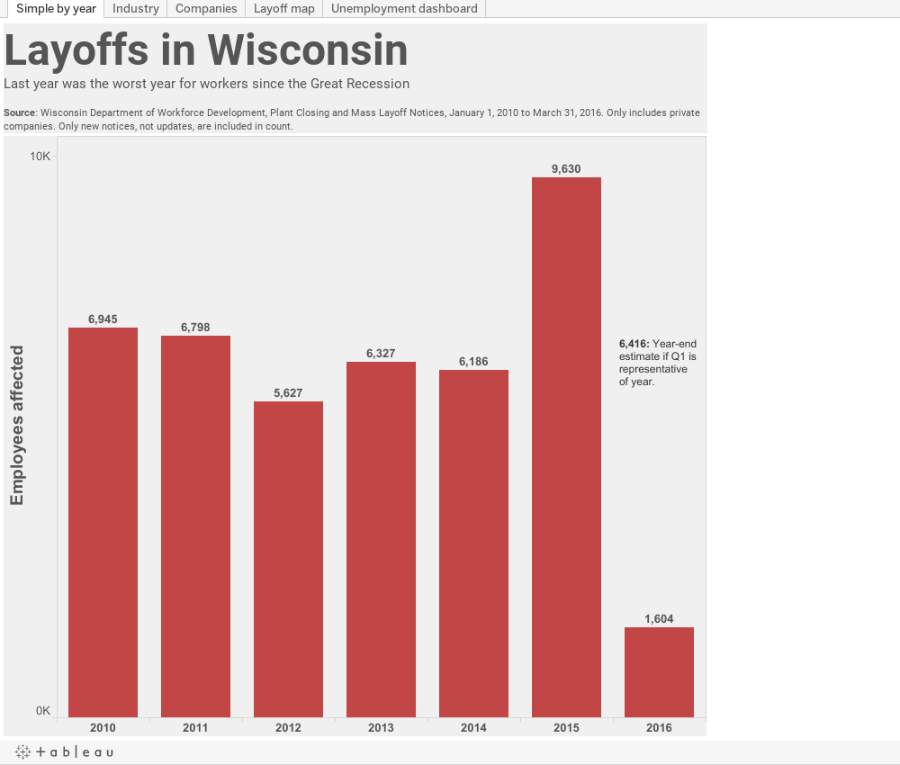 Layoffs in WisconsinLast year was the worst year for workers since the Great RecessionSource: Wisconsin Department of Workforce Development, Plant Closing and Mass Layoff Notices, January 1, 2010 to March 31, 2016. Only includes private companies. Only