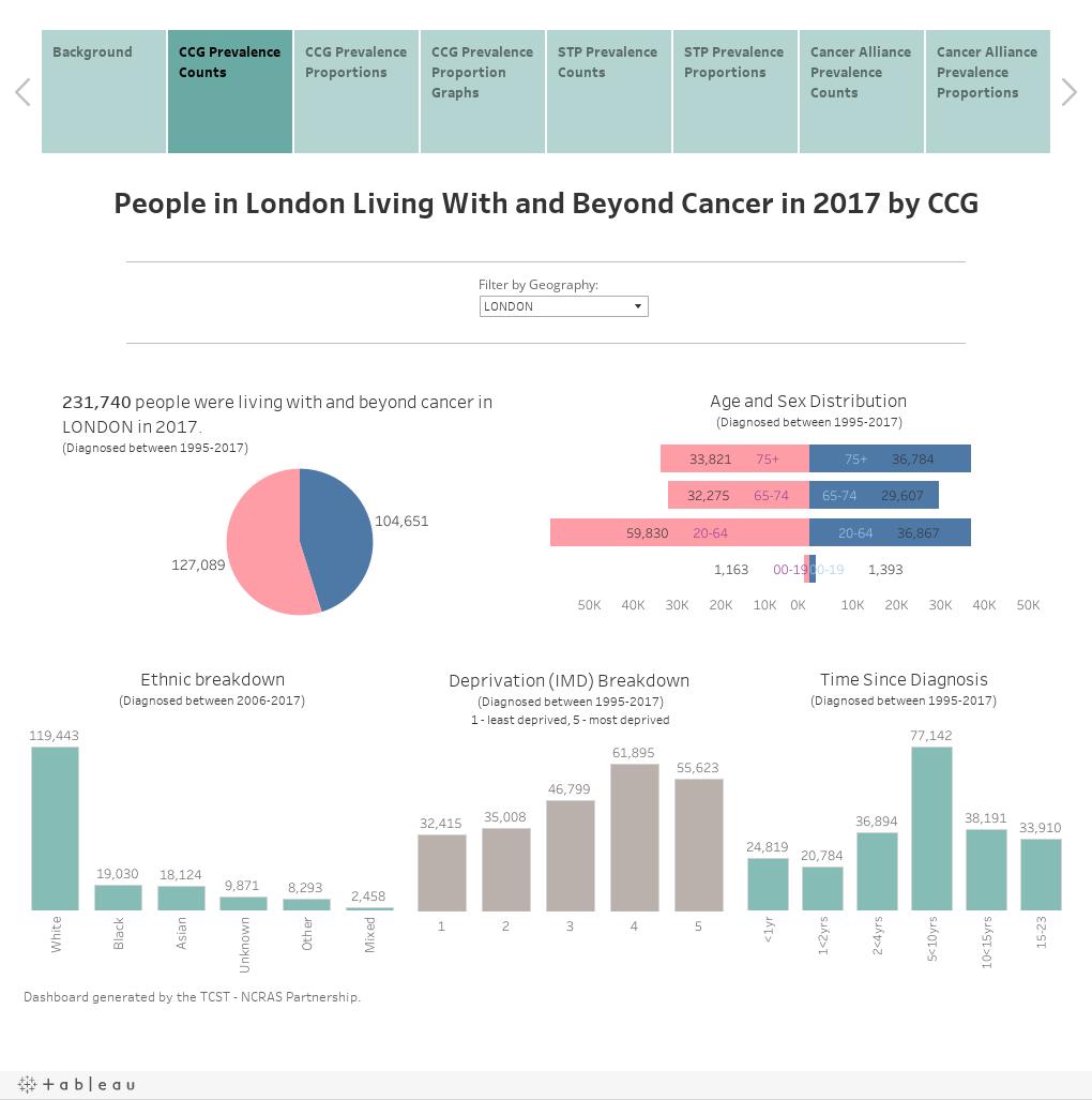2017 Cancer Prevalence Dashboard