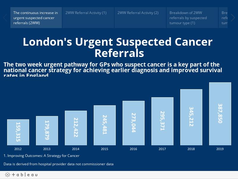 London's urgent suspected cancer referrals