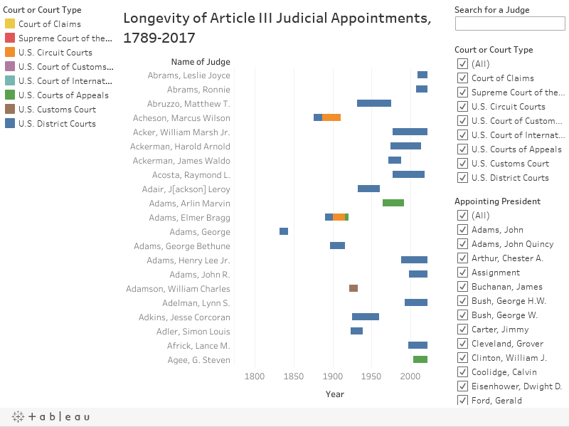 Longevity of Article III Judicial Appointments, 1789-2017