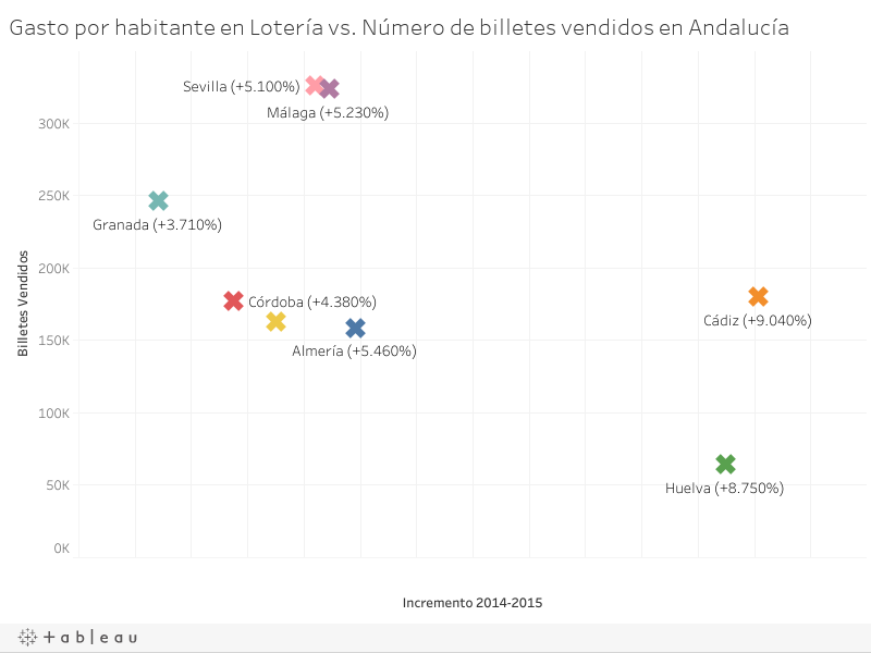 Gasto por habitante en Lotería vs. Número de billetes vendidos en Andalucía