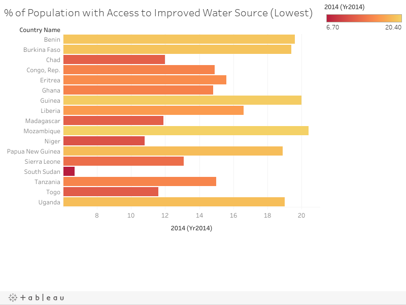 % of Population with Access to Improved Water Source (Lowest)