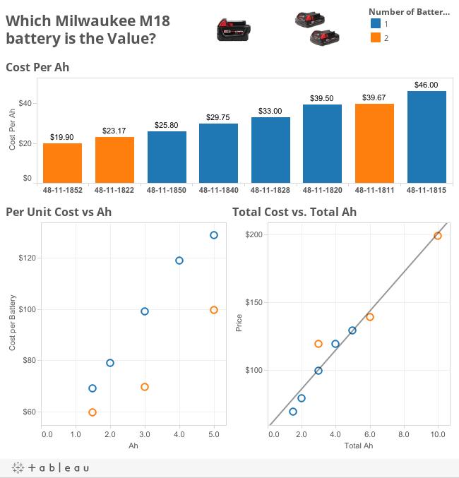 M18 Batteries