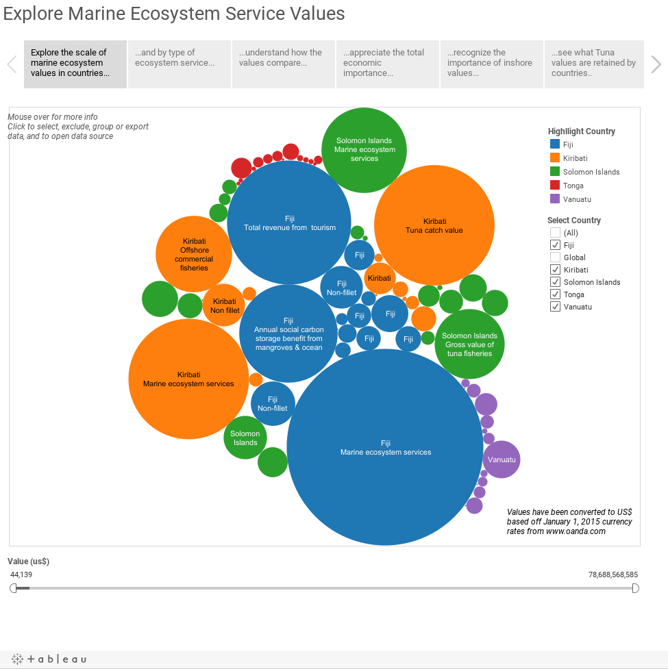 Explore Marine Ecosystem Service Values
