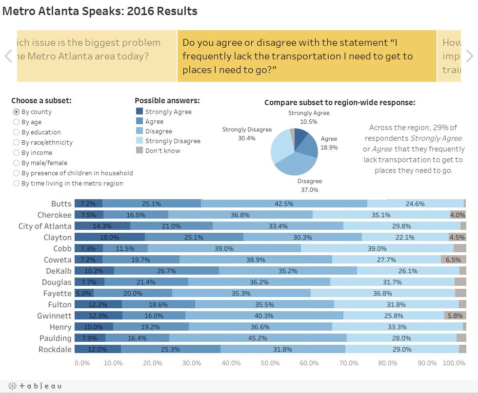 Metro Atlanta Speaks: 2016 Results