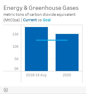 Energy Tons CO2