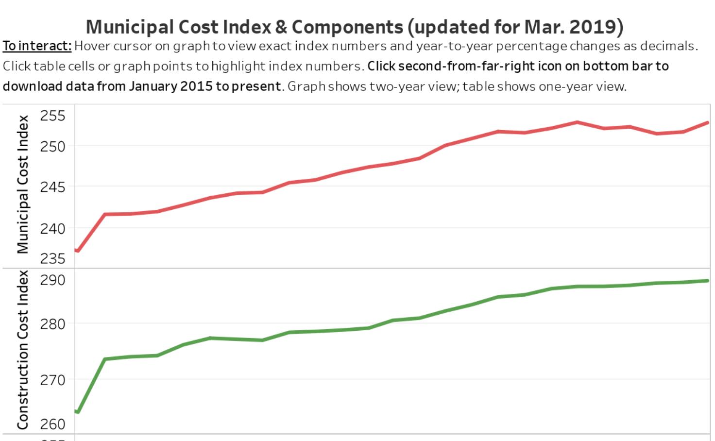 Municipal Cost Index - Jason Axelrod | Tableau Public