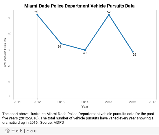 MDPD Vehicle Pursuits