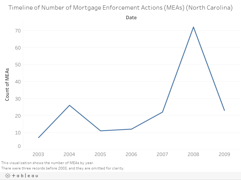 1 rss - Mortgage Enforcement Actions and Policy in North Carolina