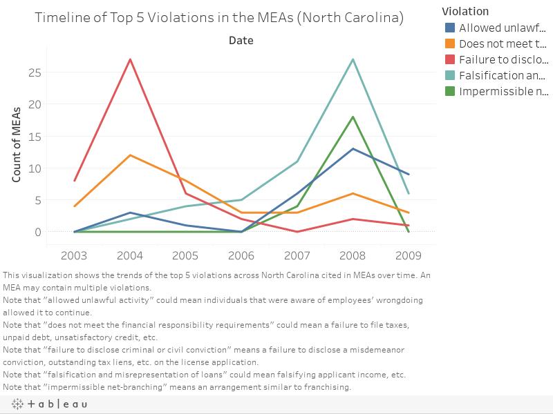 1 rss - Top 5 Mortgage Enforcement Actions, 2003-2009