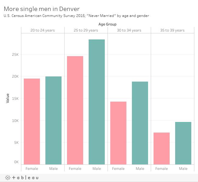 Single ladies in denver
