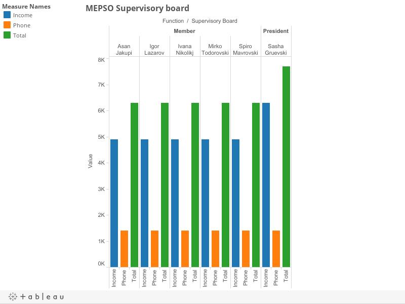 MEPSO Supervisory board