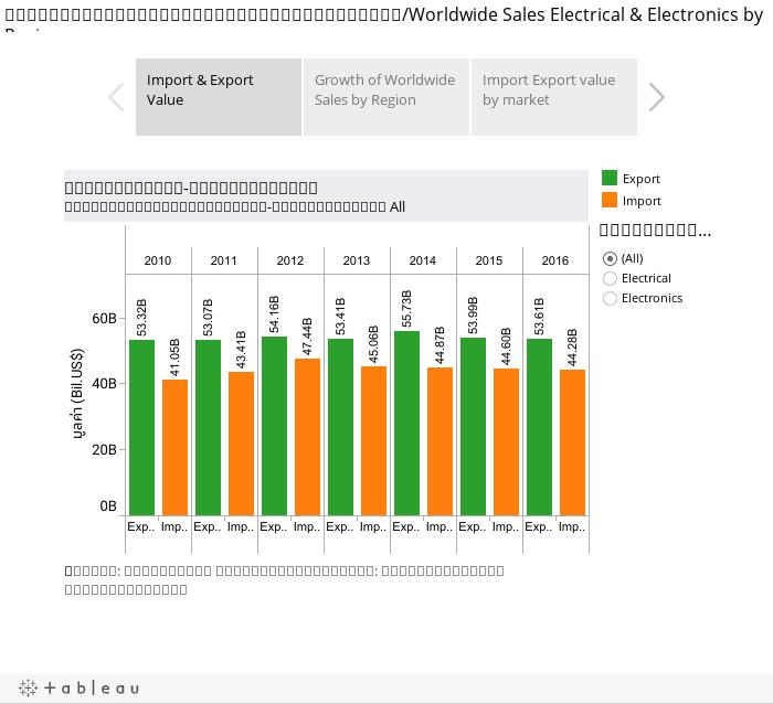รายงานภาวะตลาดไฟฟ้าและอิเล็กทรอนิกส์/Worldwide Sales Electrical & Electronics by Region