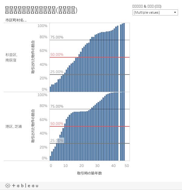 取引時の築年数の累積分布