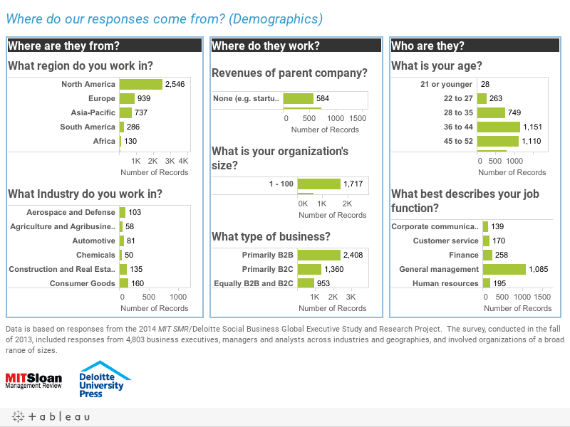 How important do you consider social business to be to your organization today?