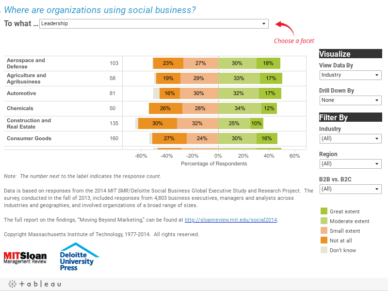 Where are organizations using social business?