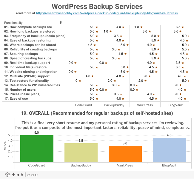 WordPress Backup Servicesread more at http://researchasahobby.com/wordpress-backup-codeguard-backupbuddy-blogvault-vaultpress