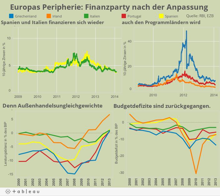 Europas Peripherie: Finanzparty nach der Anpassung
