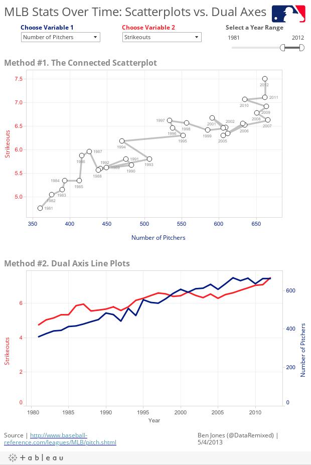 MLB Correlations