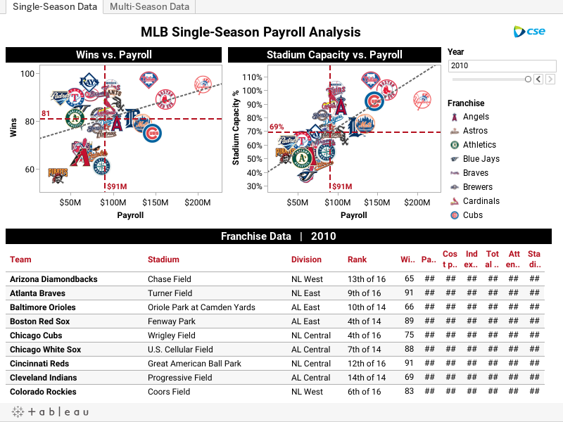 Single-Season Data