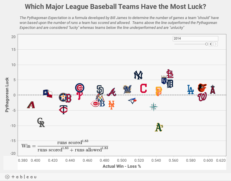 Which Major League Baseball Teams Have the Most Luck?