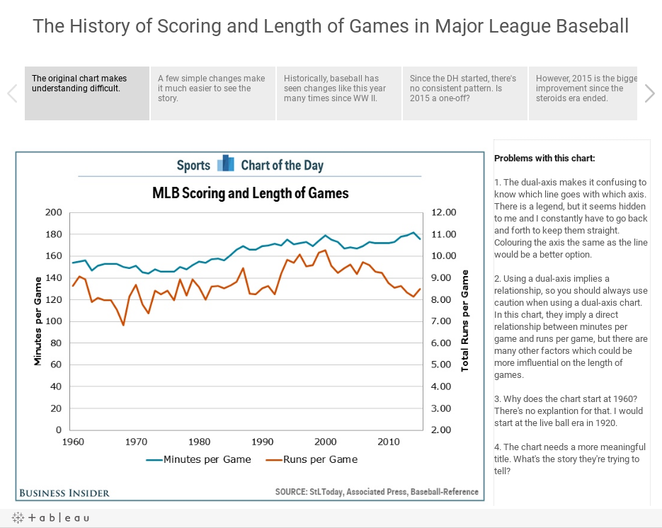 The History of Scoring and Length of Games in Major League Baseball