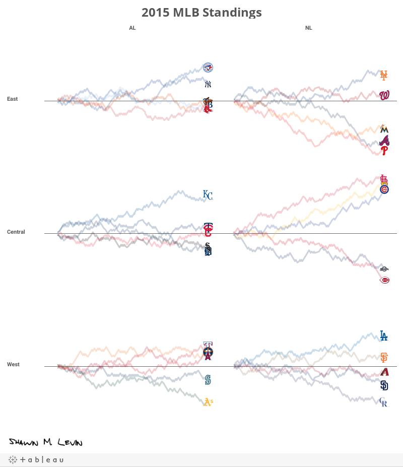 2015 MLB Standings