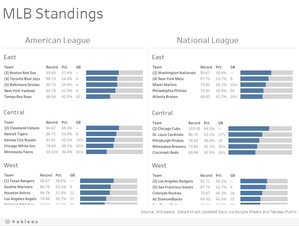 Workbook: MLB Standings
