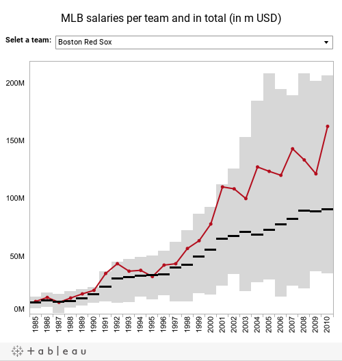 MLB salaries per team and in total (in m USD)
