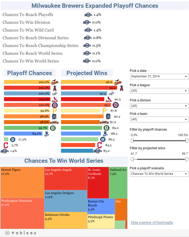 MLB playoff odds