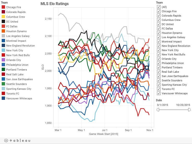 MLS Elo Ratings