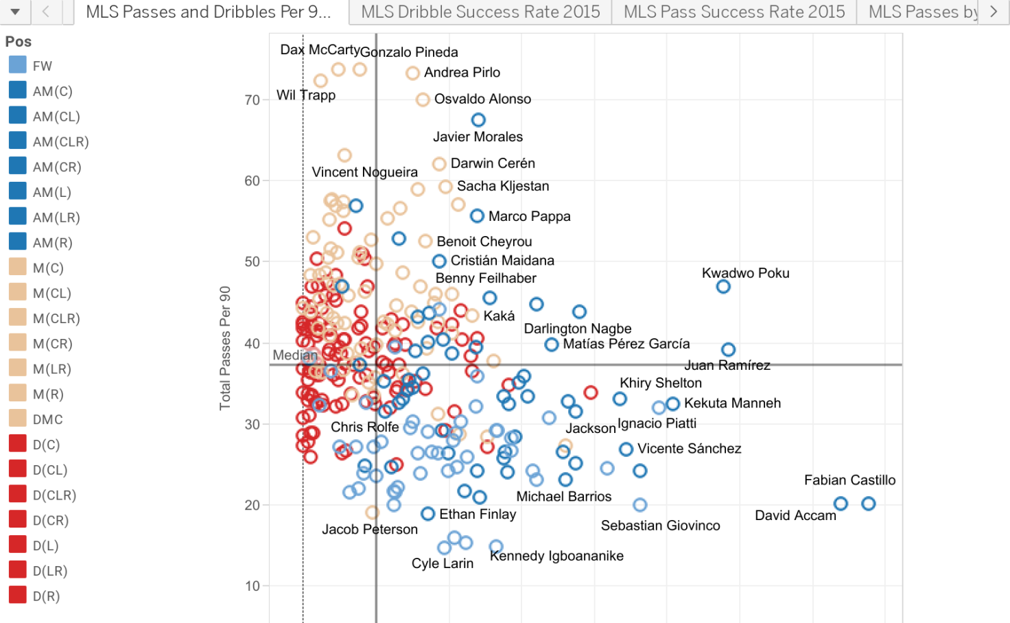 Mls Passing And Dribbling Stats 2015 Charles Wilson Tableau Public