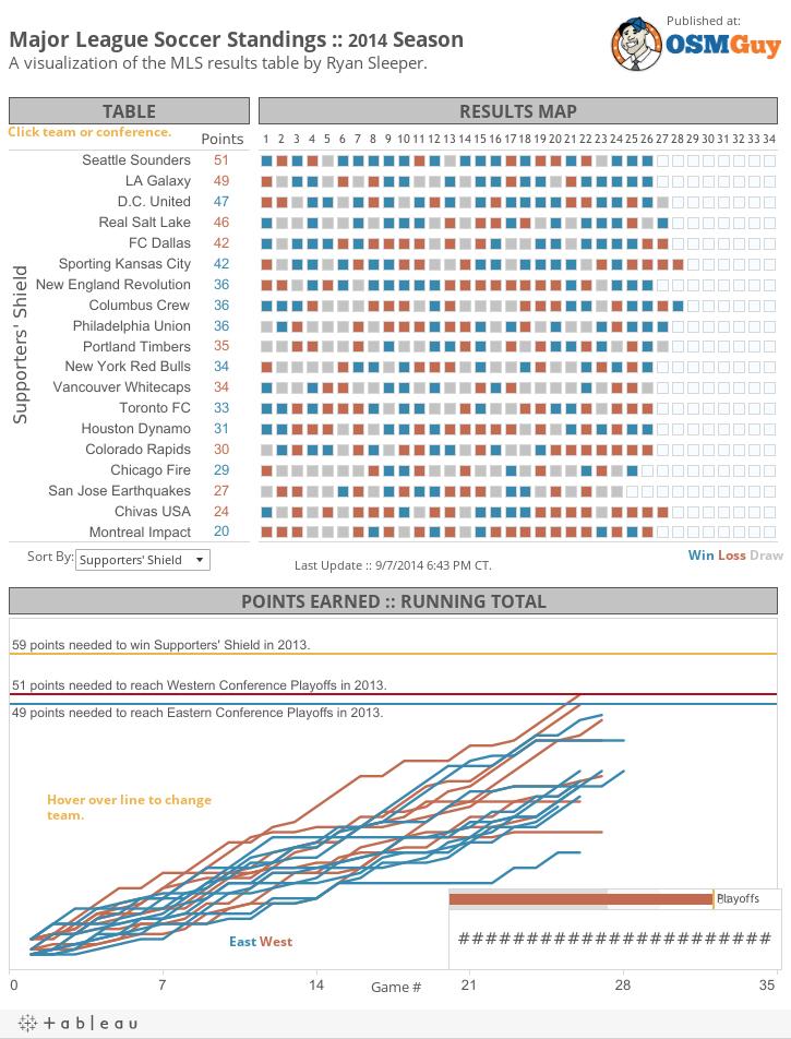 Major League Soccer Standings :: 2014 Season