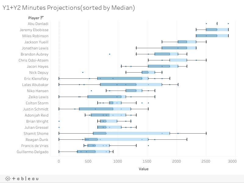 Y1+Y2 Minutes Projections(sorted by Median)