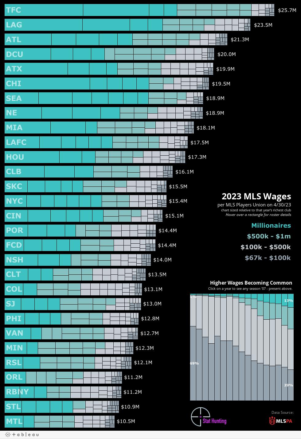 Wages in chosen year