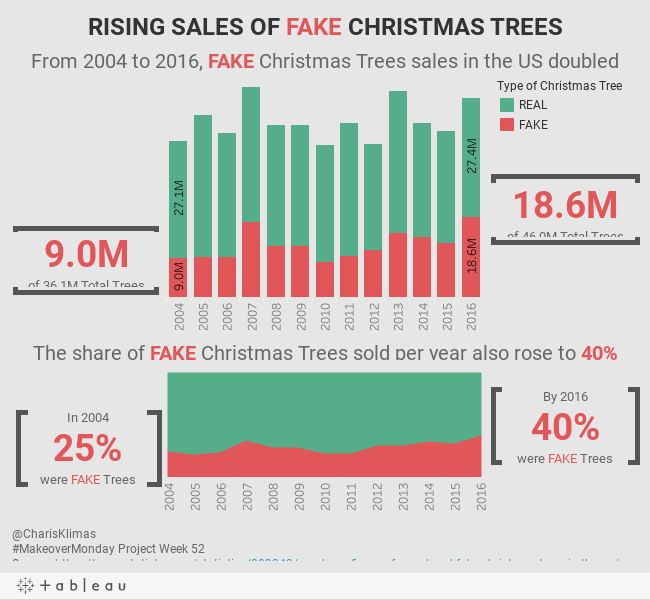 RISING SALES OF FAKE CHRISTMAS TREES