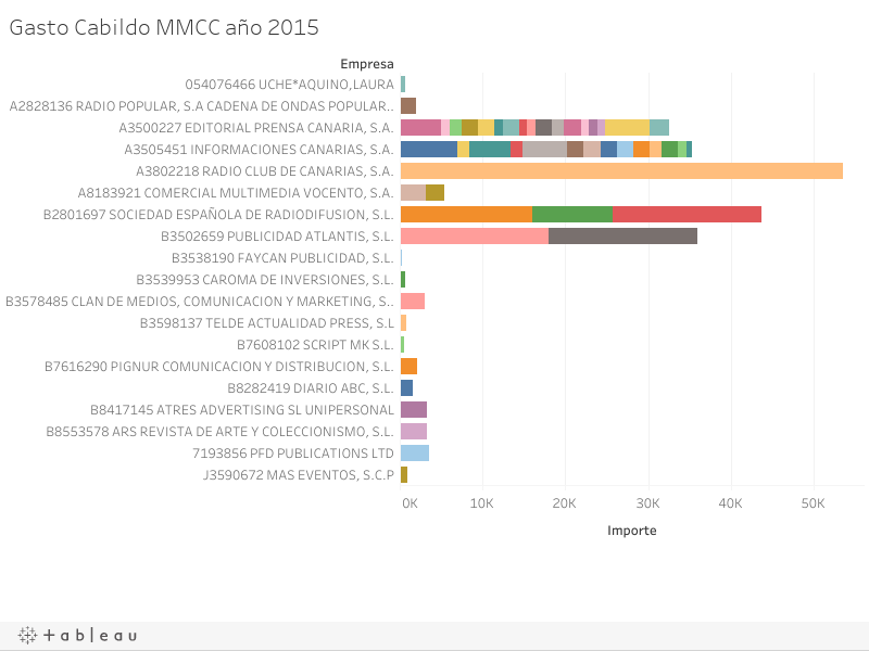 Gasto Cabildo MMCC año 2015