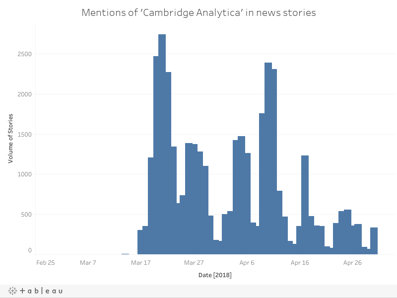 Mentions of 'Cambridge Analytica' in news stories